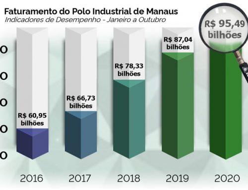 Polo Industrial de Manaus fatura R$ 95,49 bi de janeiro a outubro de 2020